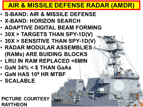 Air and Missile Defense Radar (AMDR)