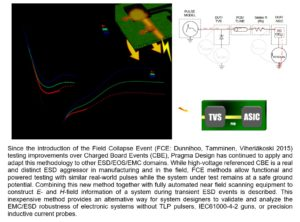 Near Field EMC Scanning Method Based on an E-Field Collapse @ Webinar